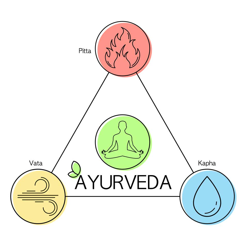 Doshas-massage-ayurvedique-paris-14-ayurveda-paris